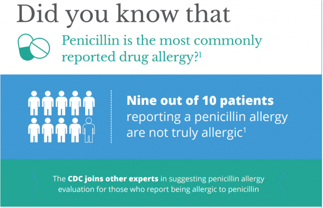 National Penicillin Day! If You Think You Have a Penicillin Allergy, it's Time to Get Tested