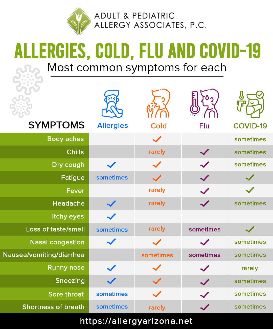 Covid-19 allergy Symptoms